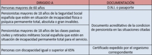 Tarjeta dorada a quien va dirigida y documentación. grupos a quien está dirigida la tarjeta dorada de RENFE para obtener billetes del AVE baratos